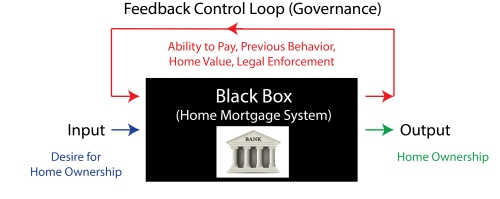 mortgage loop