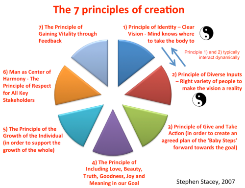 7 Principles of Creation - red