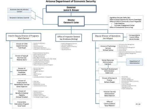 des_organizational_chart