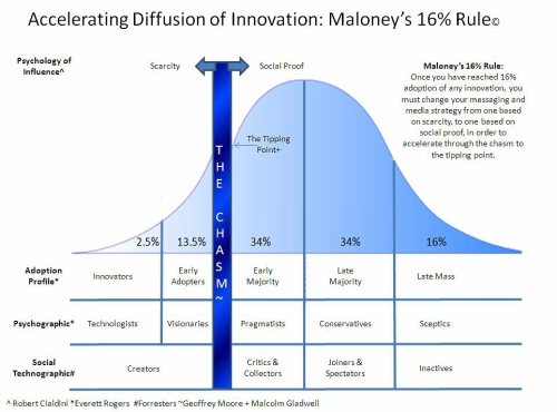 accelerating-diffusion-of-innovation-maloneys-16-rule