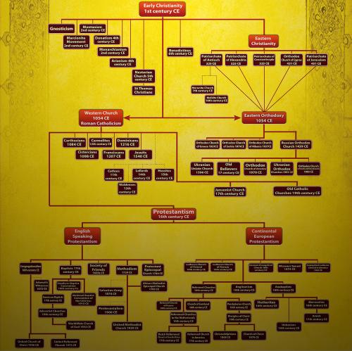 Christian Denominations Sects: The Sanctuary Church Schismatics